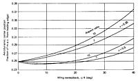 Name: Aerodynamic Center on Finite Wings - From Shevell, Fundamentals of Flight, 2nd Ed.jpg