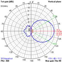 Name: 910 biquad Vertic02.jpg