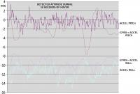 Name: quat06.jpg Views: 115 Size: 62.5 KB Description: A section of hover readings showing the accel and gyro data.
