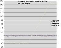 Name: world_theta01.jpg Views: 180 Size: 39.2 KB Description: In a 180' turn, copter pitch should become the opposite of world pitch & it does.  In a pure copter frame program, she would have had to relearn the equilibrium pitch & flown away.