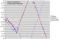 Name: waypoint_feedback.jpg Views: 162 Size: 62.1 KB Description: The cyclic feedback is indeed getting saturated when the oscillation starts.