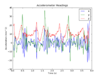 Name: walking-acceleration-plot.png