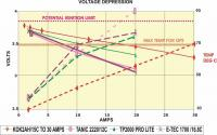 Name: VOLTAGE DEPRESSION AND TEMP RISE FOR 2AH CELLS.jpg
