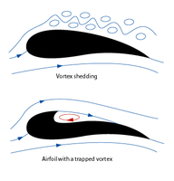 Name: Airfoil with a trapped vortex- 1.png