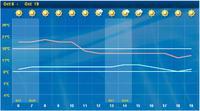 Name: Oct_13_14_weather.jpg Views: 37 Size: 34.0 KB Description: