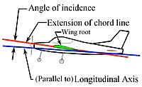 Name: Aircraft_Angle_of_Incidence.jpg