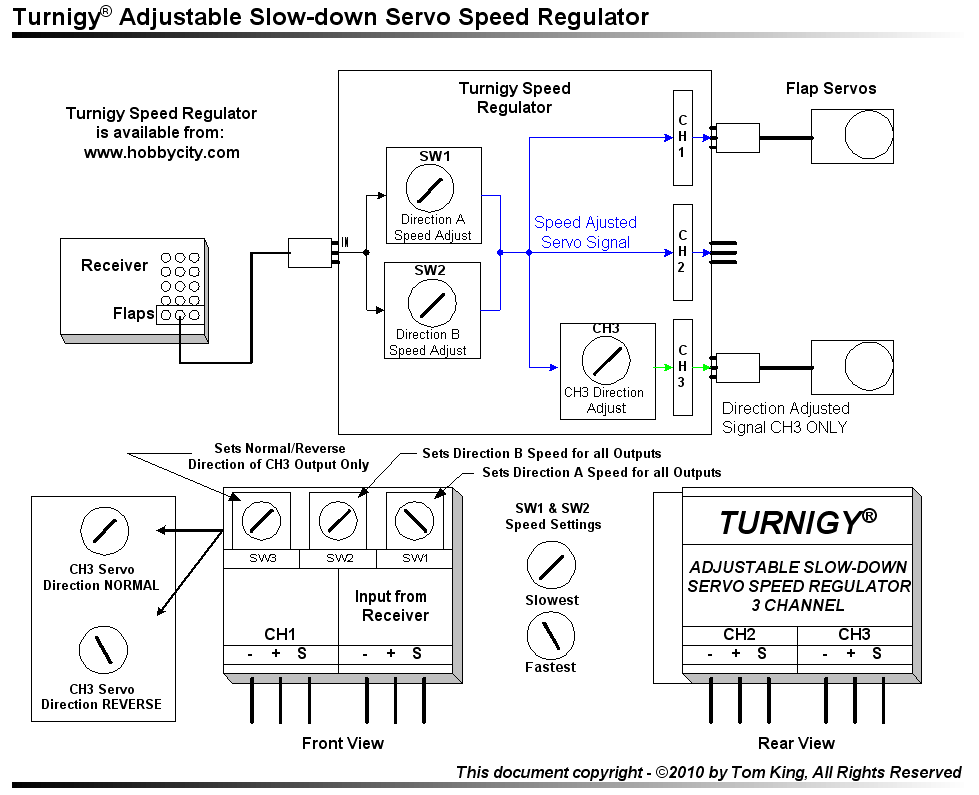 Turnigy Servo Speed & Direction Regulator - Diagram and Flap Connection Example.