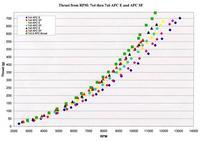 Name: Thrust from RPM 7x4 thru 7x6 12.28.08.jpg Views: 141 Size: 42.3 KB Description: