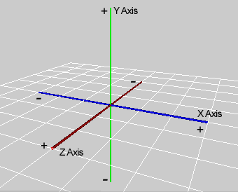 Attachment browser: xyz-coordinates.png by MinneFlyer - RC Groups
