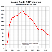 Name: Tx Alaska_Crude_Oil_Production.PNG