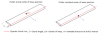 Name: Effect of CM position on flutter.png Views: 7 Size: 6.9 KB Description: Flutter proof blades can be obtained if the center of mass lies at the quarter chord point.