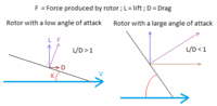 Name: Force component and lift to drag.png