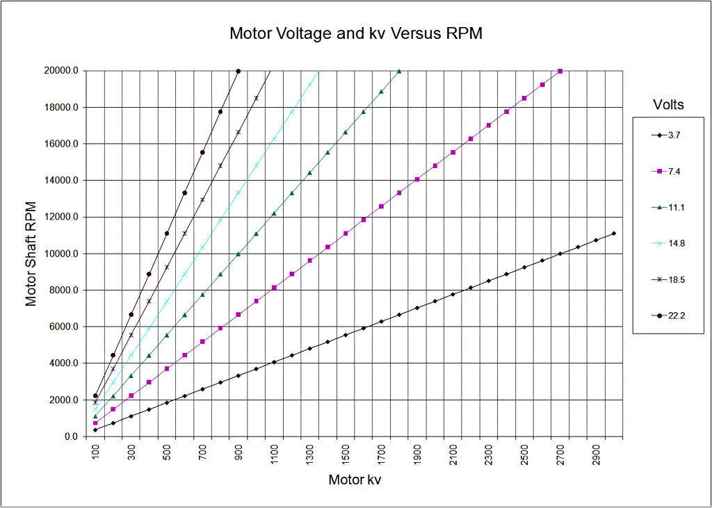 Attachment browser: Motor Voltage and kv Versus RPM.jpg by