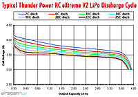 Name: thunder-power-extreme-v2-lipo-discharge-chart.jpg