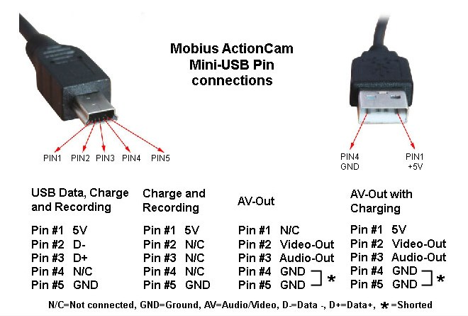 a6446322 115 Mobius USB video out cable pinouts usb to mini usb wiring diagram mini cooper wiring diagrams for usb to mini usb wire diagram at soozxer.org