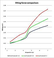 Name: lift force comparison.jpg