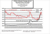 Name: Inflation_adjusted_gasoline_price4.jpg