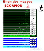 Name: Bilan SCORPION.jpg