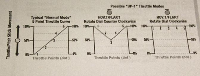 This chart from page 13 of the TX 610 manual shows how the dial can change the UP1 throttle curve from the pre-set position shown in the middle chart to 100% as shown in the right chart.