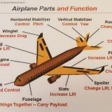 I never assume that my students know the parts of the aircraft.