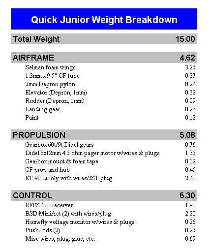Weight breakdown for the Quick Junior