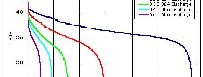 Volts changing with time with a various constant discharge rates.