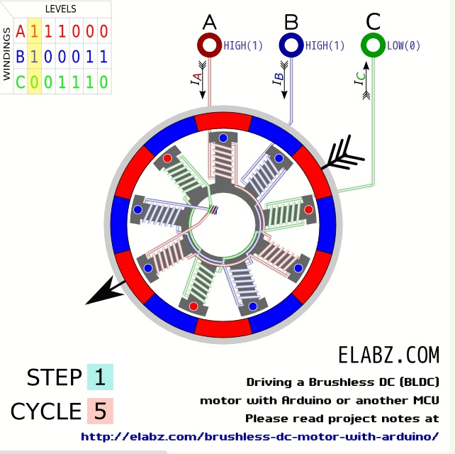 Synchronous Generator also Nikola Teslas 19th Century Induction Motor Ideal Choice 21st Century Electric Car additionally Dc Brushless Wiring Diagram furthermore Generate Your Own  mutation Table Trapezoidal Control 3 Phase Bldc Motors Using Hall Sensors further Brushless DC Motors Part I Construction And Operating Principles. on brushless dc motor theory