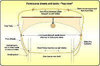 Name: forecourse-sheets-and-tacks.jpg