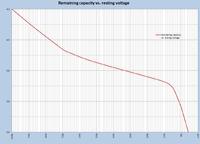 Name: a4865355-191-remaining%20capacity%20vs.%20resting%20voltage.png Views: 17 Size: 25.2 KB Description: