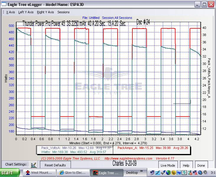 Burst cycles  40 amps. for 20 sec. then 15 amps for 20 sec. 