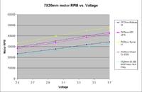 Name: 7X20mm unloaded motor RPM.png Views: 814 Size: 21.0 KB Description: