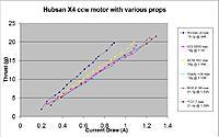 Name: Hubsan motor Current Plot.jpg Views: 804 Size: 125.0 KB Description: