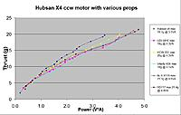 Name: Hubsan motor power plot.jpg Views: 597 Size: 122.5 KB Description: