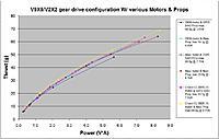 Name: V9x9 with various props & motors power.jpg Views: 249 Size: 103.4 KB Description: