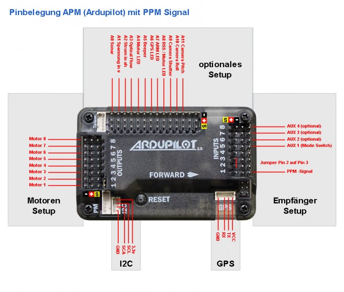 A Apm Pinbelegung Mit Ppm X on cheerson cx 20 diagram