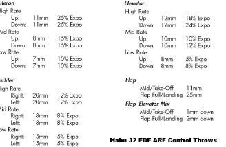 Habu 32 control throws.