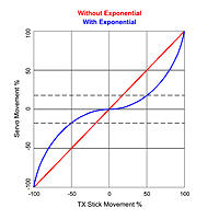 Name: Expo_Theory.jpg Views: 62 Size: 745.2 KB Description: TX stick movement vs. servo movement with exponential.