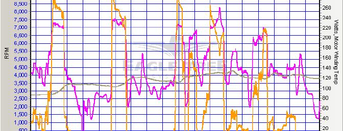 Graph of a portion of flight 6 showing RPM (purple), Watts (gold) and motor winding temperature (grey) vs. time. Note the motor temperature is fairly stable and doesn't go above 135 degrees F with the 11x7 prop.