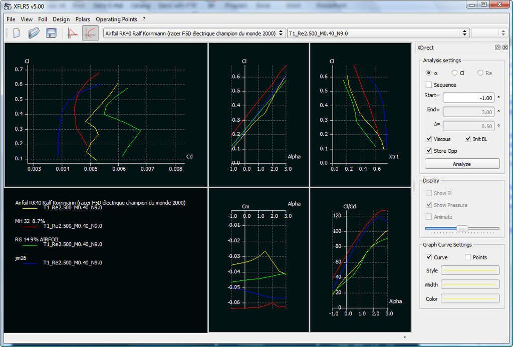 Name: XFLR5_RE25e05.jpg Views: 137 Size: 106.2 KB Description: Re 2.5e06 for 4 sections