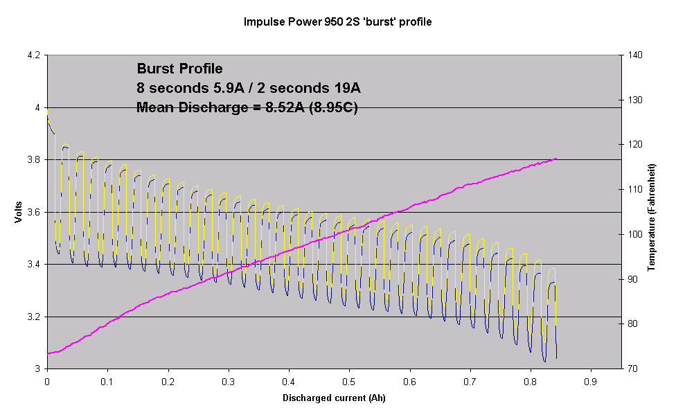Impulse Power (Saehan ProLite V2)