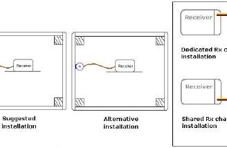 Installation instructions for the active alarm show how simple the installation really is.