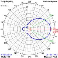 DIY BiQuad 11dbi antenna tutorial! - RC Groups