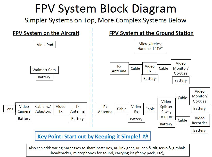 a3823391 7 FPV System Functional Block Diagram?d=1298514070 attachment browser fpv system functional block diagram jpg by fpv vtx wiring harness at honlapkeszites.co