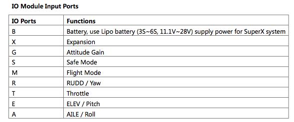 IO Module Input Ports