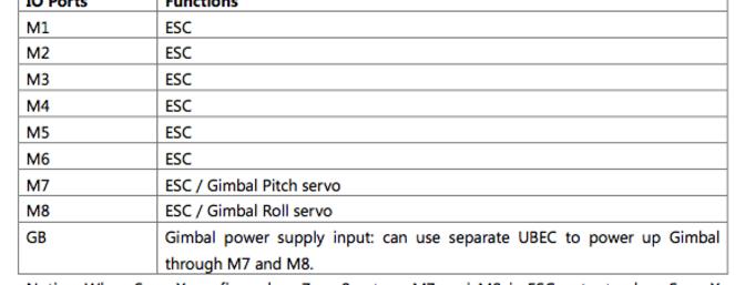 IO Mode output ports