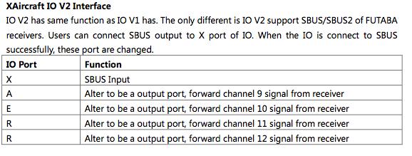 SuperX IO V2 Interface