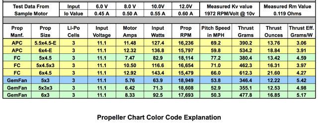 Cobra 2204/32 Kv=1960 Brushless Multirotor Motor Prop data.