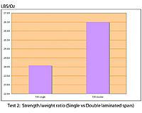 Name: Test 2 ratio graph.jpg Views: 230 Size: 86.4 KB Description: