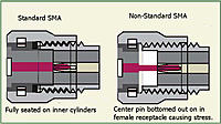 Name: sma-diagram-standard-v-not-standard.jpg Views: 490 Size: 57.0 KB Description: Standard and non-standard SMA connectors mated as far as they'll go.
