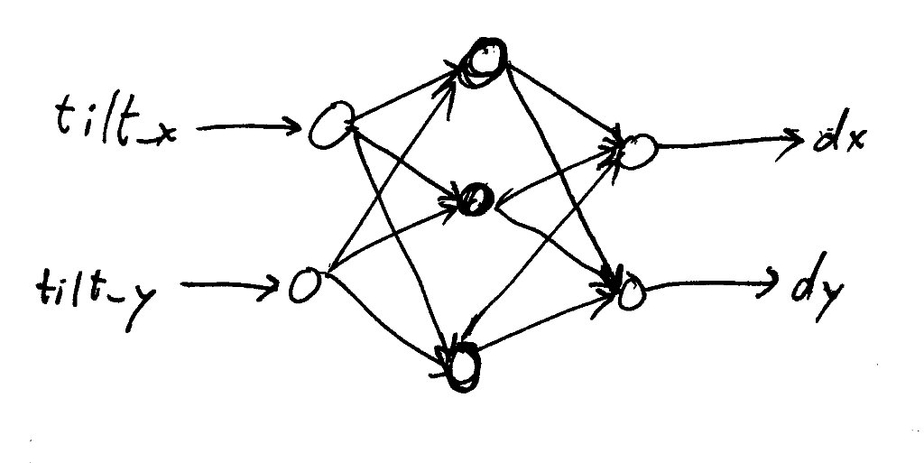 Name: network02.jpg Views: 217 Size: 54.0 KB Description: 2 tilt axes matching 2 velocity axis for 1 sample.  Ideally this would learn by the same network matching many input samples with many output samples, but the lwneuralnet library only teaches by matching one input sample to one output sample.